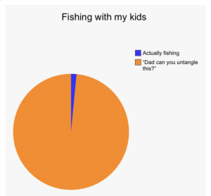 Took my 5 and 7 year old fishing today. Here's a graph depicting my experience.: Took my 5 and 7 year old fishing today. Here's a graph depicting my experience.