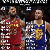 Basketball, Cavs, and Nba: TOP 10 0FFENSIVE PLAYERS  IG:@NBA DEBATE16  #3  #4  27.9 PP  49.0 FG%  92.6 FT%  41.432%  27.1 PPG  55.8 FG%  77.8 FT%  38.7 3P%  1.9 3PTM  8.8 APG  4.2 TOPG  29.8 PER  Rakuten  DEN  30  413PTMEge  6.4 APG  2.9 TOPG  29.5 PER  RRIO  AVS The Top 2 are pretty obvious now that 3 and 4 have been released, but all 4 are very close. Steph is a tremendous shooter, and I have said before that he is a more VALUABLE player than Durant to GS, but only because the team was built around him. In terms of how good he is offensively the past few seasons, I would put him 4th, and behind LeBron due to the fact that Harden Durant and LeBron are just so elite as well and I just personally prefer them. This year, LeBron has done everything offensively, aside from turn the ball over too much, but to score 27 with 9 assists and shoot 56% from the field is ridiculous. However, Durant is just about doing that and Harden exceeds that landing James at 3rd. - Who do you think will be 1 and 2? Let me know below! - #nba #nbadebate #debate #lebronjames #stephcurry #cavs #warriors #cleveland #warriors #likeforlike #followforfollow #followme #like #basketball #bball #sports #top 10 #nbafinals