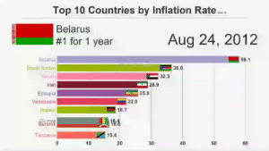 Se han puesto de moda estos graficos. Este seguro que lo ha hecho Antena 3. ¿Eh Mugremitas?: Top 10 Countries by Inflation Rate  Belarus  #1 for 1 year  Aug 24, 2012  belarus  58.1  Souli Sndan  36.6  32.3  Iran  Ethiopia  Venezuela  28.9  25.8  22.0  18.7  Burund  Tanzania  15.4  10  20  30  40  50  60 Se han puesto de moda estos graficos. Este seguro que lo ha hecho Antena 3. ¿Eh Mugremitas?