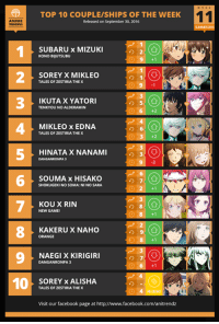 Sorry for the delay! The results were already locked in on the day the charts are usually posted. We had some real life technical issues like power outages. Without further or do, here it is!   Here is the Top 10 CHARACTER of Week #11 of the Summer 2016 Anime Season!  Summer 2016 Voting Link- http://goo.gl/przhKV Spring 2016 Leftover Voting Link- http://goo.gl/kVzaEi Soundtrack Polls: http://goo.gl/6lTJgB  Follow us on Twitter- https://twitter.com/anitrendz Join our Community Group- http://goo.gl/wlVm5n Partner Pages: Anime Corner: TOP 10 COUPLE/SHIPS OF THE WEEK  ANIME  Released on September 30, 2016  SUBARU x MIZUKI  KONO BIUUTSUBU  2 TALES OF ZESTIRIA MIKLEO  THE X  SOREYX 3 TENKYOU NO ALDERAMIN  IKUTAX YATORI  6 +2  MIKLEO x EDNA  TALES OF ZESTIRIA THE X  HINATA XNANAMI  6 SHOKUGEKI NO SOMA: NINO SARA  SOUMAX HISAKO  7 NEW GAME  RIN  KOUX 8 ORANGE  KAKERUXNAHO  9 DANGANRONPA 3  KIRIGIRI  NAEGIX 10  SOREYx ALISHA  TALES OF ZESTIRIA THE X  Visit our facebook page at http://www.facebook.com/anitrendz Sorry for the delay! The results were already locked in on the day the charts are usually posted. We had some real life technical issues like power outages. Without further or do, here it is!   Here is the Top 10 CHARACTER of Week #11 of the Summer 2016 Anime Season!  Summer 2016 Voting Link- http://goo.gl/przhKV Spring 2016 Leftover Voting Link- http://goo.gl/kVzaEi Soundtrack Polls: http://goo.gl/6lTJgB  Follow us on Twitter- https://twitter.com/anitrendz Join our Community Group- http://goo.gl/wlVm5n Partner Pages: Anime Corner