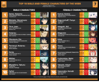 Here is the Top 10 CHARACTER of Week #7 of the Winter 2017 Anime Season!  Character Polls: https://goo.gl/daHO5U Winter 2017 Anime Voting Link: https://goo.gl/aJmpdx Soundtrack Polls: https://goo.gl/6w0Fnx  Follow us on Twitter- https://twitter.com/anitrendz Join our Discord Server- https://discord.gg/HP38uv5 Join our Community Group- http://goo.gl/wlVm5n: TOP 10 MALE AND FEMALE CHARACTERS OF THE WEEK  ANIME  Released on March 2017  Voting Periot March 1-2.2017  MALE CHARACTERS  FEMALE CHARACTERS  Satou, Kazuma  Kamui, Kanna  KONO SUBARASHIl  SEKAINI SHUKUFUKU WOM2  KOBAYASHI SANCHINO MAID DRAGON  Fukushima, Jun  Naganawa, Maria  Makabe, Masamune  Degurechaff, Tanya  MASAMUNE KUNNOREVENGE  YOUUOSENKU  Hanae, Natsuki  Otus, Jean  Adagaki, Aki  ACCA 13-KUKANSATSU-KA  MASAMMUNE KUNNOREVENGE  Shimono Hiro  Ohashi, Ayaka  Yotarou  Megumin  SHOUWAGENROKURRAKUGO SHINUUU: SUKEROK  KONO SUBARASHII SEKAI INI SHUKUFUKUWOM2  Seki Tomokazu  akahashi, Rie  Edna  5 Okumura, Rin  HE  AONO EXORCIST KYOTO FUJOUOU TALES OF 2ESTIRIA THEX2  Okamoto, Nobuhiko  Fukuen, Misato  Tennouji, Kotarou  Tooru  KOBAYASHI SANCHINO MAID DRAGON  Morita, Masakazu  Kuwahara, Yuuki  Sorey  Kurumisawa McDowell, Satanichia  TALES OF ZESTIRLA THEX2  GABRIEL DROPOUT  Kimura, Ryouhei  Oozora, Naomi  Mikleo  Fujinomiya, Neko  TALES OF 2ESTIRIA THEX2  MASAMMUNE KUNNOREVENGE  Osaka, Ryota  Mimori Suzuko  Miyashiro, Takuru  9 Takashi, Hikari  Matsuoka Yoshitsugu  Hondo,Kaede  Fafnir  Yasuraoka, Hanabi  10  KOBOYASHI-SANCHINO MAID DRAGON  KUZUNO HONKAI  Ono, Daisuke  Anzai, Chika  Visit our facebook page at http:/www.facebook.com/anitrendz Here is the Top 10 CHARACTER of Week #7 of the Winter 2017 Anime Season!  Character Polls: https://goo.gl/daHO5U Winter 2017 Anime Voting Link: https://goo.gl/aJmpdx Soundtrack Polls: https://goo.gl/6w0Fnx  Follow us on Twitter- https://twitter.com/anitrendz Join our Discord Server- https://discord.gg/HP38uv5 Join our Community Group- http://goo.gl/wlVm5n