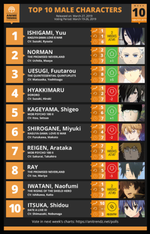 Anime, Love, and Memes: |  TOP 10 MALE CHARACTERS  10  ANIME  Released on March 27, 2019  Voting Period: March 19-26, 2019  WINTER 2019  ISHIGAMI, Yuu  KAGUYASAMA: LOVE IS WAR  CV: Suzuki, Ryouta  1  2  3  4  5 K  6  6  NORMAN  THE PROMISED NEVERLAND  CV: Uchida, Maaya  7 +1  UESUGI, Fuutarou  THE QUINTESSENTIAL QUINTUPLETS  CV: Matsuoka, Yoshitsugu  り8  7+5  HYAKKIMARU  DORORO  CV: Suzuki, Hiroki  り2  7 -2  KAGEYAMA, Shigeo  MOB PSYCHO 10011  CV: Itou, Setsuo  7 +1  SHIROGANE, Miyuki  KAGUYA-SAMA: LOVE IS WAR  CV: Furukawa, Makoto  REIGEN, Arataka  MOB PSYCHO 100 11  CV: Sakurai, Takahiro  WEES  0.51 AT#7  RAY  THE PROMISED NEVERLAND  CV: Ise, Mariya  8  9  10  り5  73  IWATANI, Naofumi  THE RISING OF THE SHIELD HERO  CV: Ishikawa, Kaito  9  WEEKS  AT#9  10  ITSUKA, Shidou  DATE A LIVE III  CV: Shimazaki, Nobunaga  Vote in next week's charts: https://anitrendz.net/polls Here is your TOP 10 MALE of the Week #10 for Winter 2019.  🔥 Vote for your boy: anitr.in/CharW19