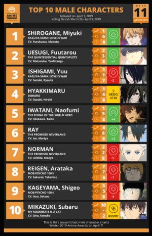 Here is your TOP 10 MALE of the Week #11 for Winter 2019.  🔥 Couple-Ship Polls: anitr.in/couple: |  TOP 10 MALE CHARACTERS  ANIME  Released on April 3, 2019  Voting Period: March 26- Aprill 3, 2019  WINTER 2019  SHIROGANE, Miyuki  り6  KAGUYA-SAMA: LOVE IS WAR  CV: Furukawa, Makoto  +5  UESUGI, Fuutarou  THE QUINTESSENTIAL QUINTUPLETS  CV: Matsuoka, Yoshitsugu  2  3  4  5  8+1  ISHIGAMI, Yuu  り1  KAGUYA-SAMA: LOVE IS WAR  CV: Suzuki, Ryouta  HYAKKIMARU  DORORO  CV: Suzuki, Hiroki  AT#4  WATANI, Naofumi  THE RISING OF THE SHIELD HERO  CV: Ishikawa, Kaito  8 +4  RAY  り8  THE PROMISED NEVERLAND  CV: Ise, Mariya  NORMAN  THE PROMISED NEVERLAND  CV: Uchida, Maaya  .5  REIGEN, Arataka  8  の7  MOB PSYCHO 100 II  CV: Sakurai, Takahiro  9  KAGEYAMA, Shigeo  り5  MOB PSYCHO 100  CV: Itou, Setsuo  MIKAZUKI, Subaru  MY ROOMMATE IS A CAT  CV: Ono, Kensho  REENTY  This is thi s season's last male character charts  Winter 2019 Anime Awards on April 7! Here is your TOP 10 MALE of the Week #11 for Winter 2019.  🔥 Couple-Ship Polls: anitr.in/couple
