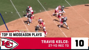 The @Chiefs' 10 BEST plays so far this season!   The top three are just spectacular. 😯 #ChiefsKingdom https://t.co/CldIifmXRH: TOP 10 MIDSEASON PLAYS  10  TRAVIS KELCE:  27-YD REC TD The @Chiefs' 10 BEST plays so far this season!   The top three are just spectacular. 😯 #ChiefsKingdom https://t.co/CldIifmXRH