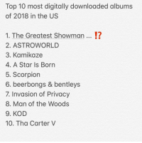 Friends, Memes, and Scorpion: Top 10 most digitally downloaded albums  of 2018 in the US  1. The Greatest Showman... !?  2. ASTROWORLD  3. Kamikaze  4, A Star Is Born  5. Scorpion  6. beerbongs & bentleys  7. Invasion of Privacy  8. Man of the Woods  9. KOD  10. Tha Carter V Top 10 most digitally downloaded albums in the unitedstates Which was your favorite album of the year ❓ ➡️DM Your Friends ➡️Follow @bars