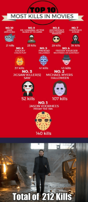 To the guy posting the maximum number of kills by a Movie Character: TOP 10  MOST KILLS IN MOVIES  NO.10  AWS  ANS SERIES  NO. 9  DR HANNIBAL LECTOR  SILENCE OF THE LAMES  NO. 8  LEAT  NO.7  HERFACE CHOSTFACE  SCREAM  21 kills  23 kills  29 kills  34 kills  NO. 6  NO. 5  PINHEAD FREDDY KRUEGER  HELLRAISERN ELMSTREE  NO.4  CHILD'S PLAY  NIGHTMARE ON  37 kills  41 kills  43 kills  NO. 3  JIGSAW KILLER(S)  SAW  NO. 2  MICHAEL MYERS  HALLOWEEN  52 kills  107 kills  No.1  JASON VOORHEES  FRIDAY THE 13th  140 kills  Total of 212 Kills To the guy posting the maximum number of kills by a Movie Character