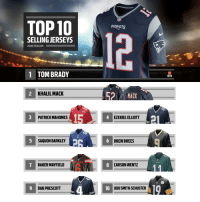 Memes, Patriotic, and Tom Brady: TOP 10  PATRIOTS  SELLING JERSEYS  2018 SEASON  1 TOM BRADY  MFLPA  KHALIL MACK  MACK  15  PATRICK MAHOMES  EZEKIEL ELLIOTT  SAQUON BARKLEY  DREW BREES  BAKER MAYFIELD  CARSON WENTZ  9  DAKPRESCOTT  10  JUJU SMITHSCHUSTER10 Top selling jerseys from the 2018 season!  (via @OfficialNFLShop) https://t.co/7Zpc5SOMni