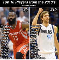 Top 10 Players from the 2010's  IG: @nba debate16  #10  #9  534 Games  501 Games  3342 mpg  33.0mpg  nni I D  20.8 ppg DnLLn  21.1 ppg  ROCKETS  6.7rpg  4.6rpg  2.3 apg  4.9 apg  0,7spg  1.5spg  0,6bpg  0.4bpg  1.5topg  3-0topg  44.3fg%  38. 7fg3%  36.8 fg3%  89.5ft%  85.5ft%  5x All Star  4x All Star  1x NBA Champ 🔥Agree or Disagree🔥 • This list is strictly based on a players play from 2010-2016! I did not count this year because playoffs do play a role, and the stats wouldn't be set! - jamesharden dirknowitzki dirk nba nbadebate debate