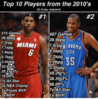 Top 10 Players from the 2010's  IG: @nba debate16  #2  515 Games  487 Games  26.9ppg  28.9ppg  MIAMI  7,1apg  4.0apg CITY  1.6spg  1.2spg  0.7bpg  1.0bpg  3.4topg  52.6fg%  3-3 topg  35.1 3%  49.2fg%.  75.0ft%  38.3fg3%  All Star  88.6ft%  3x NBA Champ  7x All Star  3x Finals MVP  3x MVP  MVP 🔥Agree or Disagree🔥 • Hope you guys enjoyed that list! Let me know where you would make changes! Remember this is STRICTLY based off of a players play in 2010-2016! • Sorry Durants numbers pushed to the left. For some reason after I'm done editing it does that sometimes😕 - nbadebate debate nba