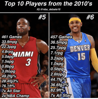 Top 10 Players from the 2010's  IG:@nba debate16  457 Games  461 Games  33.9mpg  36.5mpg  25.7ppg  DENVE  22.3 ppg  4.8rpg  7.1rpg  MIMIMI  Apo  3.2apg  1.5spg  1.0spgl  0.8bpg  0.5bpg  3.0topg  2.6topg  49.2 fg%  44.7 fg%  28 Afg3%  36.6fg3%  76.1ft%  82.9ft%  7x All Star  7x All Star  2x NBA Champ 🔥Agree or Disagree🔥 • Who do YOU think made the top 4? Let me know who you think should! • This list is strictly based on a players play from 2010-2016! - dwyanewade carmeloanthony nba nbadebate