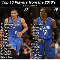 Top 10 Players from the 2010's  IG: @nba debate16  505 Games  AHOMA  473 Games  34.8mpg  34.3mpg  CITY  18.2ppg  1225 ppg  12.8rpg  5.7rpg  3.4orog  840apg  1.6apg  1.8spg  1.1spg  0.3bpg  2.1bpg  3.1topg  43-9fg%  59.4 fg%  30.5fg3%  54.2ft%  81.8ft%  5x All Star  5x All Star  2x DPOY 🔥Agree or Disagree🔥 Who's your top 6? • This list is based strictly off a players play from 2010-2016! - russellwestbrook dwighthoward nbadebate nba debate