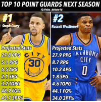 Memes, Nba, and Steph Curry: TOP 10 POINT GUARDS NEXT SEASON  IG:@nba debate16  #2  Steph Curry  Russell Westbroo  Projected Stats  27.8 PPG  5.1 RPG 30  6.5APG  2,1 SPG  3.2TOPG  48,9 FG9%  4873PT%  Projected Stats  27.9 PPGLHHOM  8.7 RPG CIT  10.2APG  1.8 SPG  4.6 TOPG  44.1 FG%  34.0 3PT% Look, I know for a fact I can't turn heads on this debate. It's personal preference, all I can say is it's VERY close between these two, but based on Curry's pst few years and the aura he carries on the court, I'd still put him ahead even though I think he reached his peak already while Russ can continue doing what he does. • What do you agree or disagree about this list! Give me your top 10 below! Top 10 SG's coming out this weekend. - stephcurry russellwestbrook nba nbadebate debate TOPONETWO