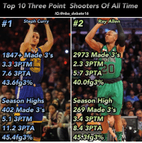 Memes, 🤖, and Feet: Top 10 Three Point Shooters Of All Time  IG: @nba debate16  #1  Steph Curry  #2 Ray Allen  1847-t Made 3's  2973 Made 23s  2.3 3PTM  3.3 3PTM  5.7 3PTA  7.6 3PTA  40.0 fg3%  43.6fg3%  Season High  Season Highs  402 Made 3's  269 Made 3's  324 3PTM  5.1 3PTM  11.2 3PTA  8.4 3PTA  45.4fg3% 🔥Agree or Disagree🔥 • 1. Steph Curry: 5 seasons with 260+ Made 3's 8 seasons with 40+% from 3 • 2. Ray Allen: 5 seasons with 200+ Made 3's 8 seasons with 40+% from 3 - This wasn't easy to do, but I think I got it right. Ray was an awesome shooter, and he holds the record for most made threes, and is arguably the best catch and shoot Three Point shooter ever, but what sets Curry aside is his range, and ability to create his look from out there, and shoot an incredible percentage from 30+ feet out. Steph has revolutionized the art of shooting, and has shown the value of the Three Point line when played to its advantage. If Curry isn't number one now, in a few years, he will be. The all time Three Point made record is the only record that isn't his. - nba nbadebate debate stephcurry rayallen