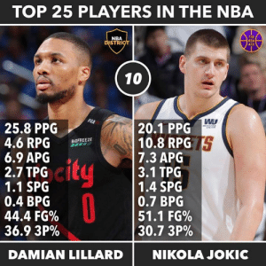 Nba, Damian Lillard, and Western: TOP 25 PLAYERS IN THE NBA  THE  NBA  DISTRICT  NBA  ACE  10  PGA  20.1 PPG  10.8 RPG S  7.3 APG  3.1 TPG  1.4 SPG  0.7 BPG  51.1 FG%  30.7 3P%  25.8 PPG  4.6 RPG  6.9 APG  2.7 TPG  1.1 SPG  0.4 BPG  44.4 FG%  36.9 3P%  WESTERN  UNION  B OFREEZE  city  NIKOLA JOKIC  DAMIAN LILLARD Top 25 Players in the NBA! - collab with @the.nba.ace - #10 - Damian Lillard - Basically tied with Kyrie for me as of right now. Great series against OKC but not much in last year's playoffs after that. - Thoughts? Should Dame be higher or lower?🤔