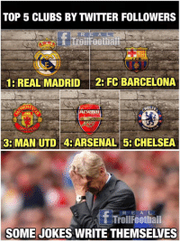4RSENAL 😂😂  Like Troll Football for more: TOP 5 CLUBS BY TWITTER FOLLOWERS  1 REAL MADRID2: FC BARCELONA  al  3: MAN UTD 4: ARSENAL5: CHELSEA  R E AL  TTrollFootbal  SOME JOKES WRITE THEMSELVES 4RSENAL 😂😂  Like Troll Football for more