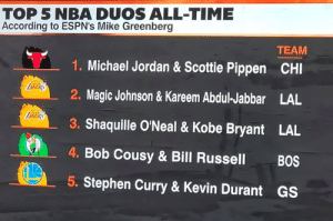 Kevin Durant, Kobe Bryant, and Magic Johnson: TOP 5 NBA DUOS ALL-TIME  According to ESPN's Mike Greenberg  TEAM  Michael Jordan & Scottie Pippen  CHI  Magic Johnson&Kareem Abdul-Jabbar  LAL  3. Shaquille O'Neal &Kobe Bryant  LAL  Bob Cousy & Bill Russell  BOS  5. Stephen Curry &Kevin Durant  GS Legit?
