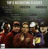 Sports, Alabama, and Florida: TOP 5 RECRUITING CLASSES  1 ALA BAM A  4 OHIO STATE  5 MICHIGAN  24 TOP RECRUITS  25 TOP RECRUITS  29 TOP RECRUITS  1 FIVE-STAR  1 FIVE-STAR  3 FIVE-STARS  14 FOUR STARS  17 FOUR -STARS  14 FOUR STARS  2 FLORIDA ST.  #3 LSU  24 TOP RECRUITS  25 TOP RECRUITS  2 FIVE-STARS  1 FIVE STAR  17 FOUR STARS  16 FOUR STARS  br  247 SPORTS Another year, another 1 class for Alabama. RollTide
