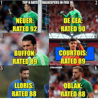Top 6 rated keepers in FIFA 18!🔥😨 Follow @memesofootball: TOP 6 RATED GOALKEEPERS IN FIFA 18:  NEUER  RATED 92  DE GEA  RATED 90  BUFFON:  RATED 89  COURTOIS  RATED 89  @Soccerclub  OBLAK  LLORIS  RATED 88  RATED 88 Top 6 rated keepers in FIFA 18!🔥😨 Follow @memesofootball