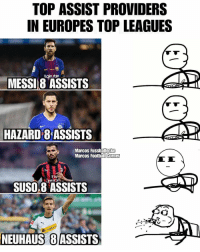@flo_neuhaus > @leomessi: TOP ASSIST PROVIDERS  IN EUROPES TOP LEAGUES  Rakuten  MESSI8 ASSISTS  HAZARD 8 ASSISTS  Marcos Fussballecke  Marcos Foothall  Corner  Fly  nira )  SUSO8 ASSISTS  Pos  NEUHAUS  8ASSISTS @flo_neuhaus > @leomessi