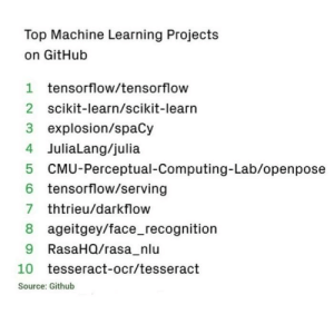 Top Machine Learning Projects on GitHub 1
