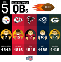 Memes, Steelers, and 🤖: TOP  PASSING YARDS  OBs  Steelers  7  15  ROETHLISBERGER  MAHOMES  RYAN  GOFF  RODGERS  4842 4816 4546 4489 4416 2018 Passing Yards Leaders! (Through Week 16) https://t.co/SgR8DpaFdJ