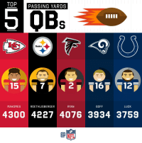 Memes, Steelers, and Luck: TOP  PASSING YARDS  Steelers  15  7  216 12  MAHOMES  ROETHLISBERGER  RYAN  GOFF  LUCK  4300 4227 4076 3934 3759 2018 Passing Yards Leaders! (Through Week 14) https://t.co/uZtjDltsRy