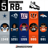 Memes, 🤖, and Bridgestone: TOP  RUSHING YARDS  21  30-26 28 30  ELLIOTT  GURLEY  BARKLEY  MIXON  LINDSAY  1349 1251 1155 995 991  PRESENTED BY  BRIDGESTONE 2018 Rushing Yards Leaders through Week 15!  (by @Bridgestone) https://t.co/fULTjVIWoj