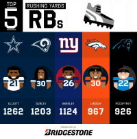 Memes, 🤖, and Bridgestone: TOP  RUSHING YARDS  30263022  ELLIOTT  GURLEY  BARKLEY  LINDSAY  MCCAFFREY  1262 1203 1124 967 926  PRESENTED BY  BRIDGESTONE 2018 Rushing Yards Leaders through Week 14!  (by @Bridgestone) https://t.co/kGmtdqMlar