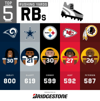 Memes, Steelers, and 🤖: TOP RUSHING YARDS  5  RBs  Steelers  30  21  30 2726  GURLEY  ELLIOTT  CONNER  HUNT  PETERSON  800 619 599 592 587  PRESENTED BY  BRIDGESTONE 2018 Rushing Yards Leaders Through Week 8!  (by @Bridgestone) https://t.co/vwAptQNp5o