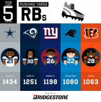 Memes, 🤖, and Bridgestone: TOP  RUSHING YARDS  RBs  EB  21  30 26 2228  ELLIOTT  GURLEY  BARKLEY  MCCAFFREY  MIXON  1434 1251 1198 1080 1063  PRESENTED BY  BRIDGESTONE 2018 Rushing Yards Leaders through Week 16!  (by @Bridgestone) https://t.co/2fNtEdaSWV