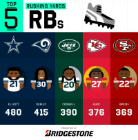 Memes, Jets, and 🤖: TOP RUSHING YARDS  RBs  JETS  21  2  ELLIOTT  GURLEY  CROWELL  HUNT  BREIDA  480 415 390 376 369  PRESENTED BY  BRIDGESTONE 2018 Rushing Yards Leaders! (Through Week 5)  (by @Bridgestone) https://t.co/6gaUaIanz6