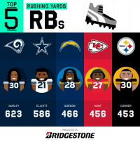 Memes, Steelers, and 🤖: TOP RUSHING YARDS  RBs  Steelers  30  21  282730  GURLEY  ELLIOTT  GORDON  HUNT  CONNER  623 586 466 456 453  PRESENTED BY  BRIDGESTONE 2018 Rushing Yards Leaders! (Through Week 6)  (by @Bridgestone) https://t.co/7B46tCgWr1