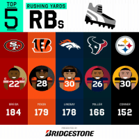 Memes, Steelers, and 🤖: TOP RUSHING YARDS  RBs  Steelers  (77)  222830 26 30  BREIDA  MIXON  LINDSAY  MILLER  CONNER  184 179 178 166 152  PRESENTED BY  BRIDGESTONE 2018 Rushing Yards Leaders Through Week 2!  (by @Bridgestone) https://t.co/4sbvtQecj2