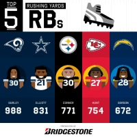 Memes, Steelers, and 🤖: TOP  RUSHING YARDS  Steelers  30  21  GURLEY  ELLIOTT  CONNER  HUNT  GORDON  988 831 771754 672  PRESENTED BY  BRIDGESTONE 2018 Rushing Yards Leaders! (Through Week 10)  (by @Bridgestone) https://t.co/GKUeLJ8d2S