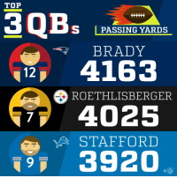 Memes, Steelers, and Brady: TOP  S PASSING YARDS  BRADY  12 4163  ROETHLISBERGER  Steelers  4025  STAFFORD  3920  7 2017 Passing Yards Leaders! (Through Week 15) https://t.co/1LQMXXW7Hp