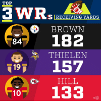 Memes, Steelers, and 🤖: TOP  S RECEIVING YARDS  BROWN  84 182  THIELEN  157  Steelers  2 E  19  HILL  10 133  叩 2017 Receiving Yards Leaders (Through Week 1) https://t.co/90Bw9jEKhl