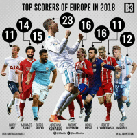 Memes, Europe, and Ronaldo: TOP SCORERS OF EUROPE IN 2018  83  23  14  11 15  16  12  en  50  HARRY MOHAMED SERGIOCRISTIANO ANTOINE  KANE SALAH  ROBERT  CIRO  AGUERO RONALDO GRIEZMA  NNMESSI LEWANDOWSKI IMMOBILE  DATA VIA TRANSFERMARKT  O@b3naldo @iamb3naldo  IN ALL COMPETITIONS Who will win the race? 🔥