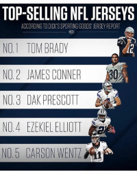The 🐐 leading the way, as usual. Comment your favourite jersey that you have 👇: TOP-SELLING NFL JERSEYS  NO.1 TOM BRADY  NO, 2 JAMES CONNER .530  NO. 3 DAK PRESCOTT  NO4 EZEKIEL ELLOTT  N0.5 CARSON WENTZ  ACCORDING TO DICK'S SPORTING GOODS' JERSEY REPORT The 🐐 leading the way, as usual. Comment your favourite jersey that you have 👇