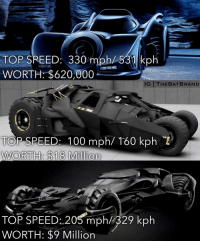 Memes, 🤖, and Brand: TOP SREED: 330 mp  531 kph  WORTH: $620,000  IG THE BAT BRAND  TOP SPEED 100 mph/ 160 kph  WORTH S18 Million  TOP SPEED: 205 mph 329 kph  WORTH: $9 Million Which would be your Batmobile?
