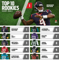Top selling rookie jerseys this season... So far! https://t.co/C1ddbmdPd1 (via @OfficialNFLShop) https://t.co/l63eDEBRq4: TOP10  ROOKIES  WATSON  KICKOFF WEEK 6  NFLPA  DESHAUN  WATSON  1 27  LEONARD  FOURNETTE  90  T.J  WATT  DALVIN  COOK  MITCHELL  TRUBISKY  JAMAL  ADAMS  27  KAREEM  HUNT  JAMES  CONNER  CLEVELAND  CHRISTIAN  McCAFFREY  JABRILL  PEPPERS  10 Top selling rookie jerseys this season... So far! https://t.co/C1ddbmdPd1 (via @OfficialNFLShop) https://t.co/l63eDEBRq4
