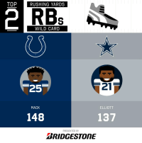 Memes, Wild, and Running: TOPRUSHING YARDS  2  RBs  WILD CARD  21  25  ELLIOTT  MACK  148  137  PRESENTED BY  BRIDGESTONE Top Performing Running Backs from Wild Card Weekend!  (by @Bridgestone) https://t.co/LRedjtfn9K