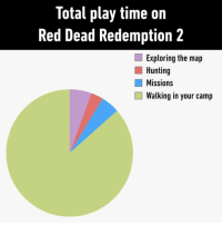 Adding the ability to lightly jog would be nice⠀ rdr2 reddeadredemption2 game 9gag: Total play time on  Red Dead Redemption2  Exploring the map  Hunting  Missions  Walking in your camp Adding the ability to lightly jog would be nice⠀ rdr2 reddeadredemption2 game 9gag