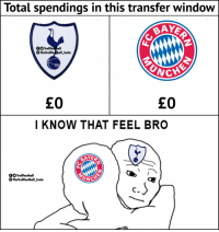 Bayern Munich and Tottenham fans be like... https://t.co/mDip2ranlj: Total spendings in this transfer window  BAYER  OOTrollFoot ball  TheTrollFotball Insta  £0  £O  I KNOW THAT FEEL BRO  AYER  OOTrollFootball  The Troll ootball Insta  UNC Bayern Munich and Tottenham fans be like... https://t.co/mDip2ranlj