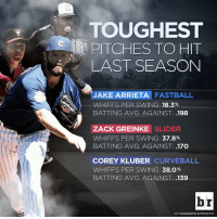 Curving, Sports, and Belongings: TOUGHEST  PITCHES TO HIT  LAST SEASON  JAKE ARRIETA  FASTBALL  WHIFFS PER SWING: 18.3%  BATTING AVG. AGAINST: .198  ZACK GREINKE SLIDER  WHIFFS PER SWING: 37.8%  BATTING AVG. AGAINST: .17O  COREY KLUBER CURVE BALL  WHIFFS PER SWING: 38.0%  BATTING AVG. AGAINST: .139  br  HT FANGRAPHS & PITCH F/X The 3 toughest pitches to hit last season belong to Cy Young winners. MLBOpeningDay