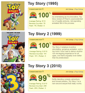 romulusthread:  wow toy story 3 did you have to be such a fucking disappointment : Toy Story (1995)  TOMATOMETER  All Critics | Top Critics  STORY  1000  FRESH  As entertaining as it is innovative, Toy  Story kicked off Pixar's unprecedented  run of quality pictures, reinvigorating  animated film in the process.  Average Rating: 9/10  Reviews Counted: 76  Fresh: 76 | Rotten: 0   Toy Story 2 (1999)  TOM HANKS TIM ALLEN  h PIXAR  TOMATOMETER  All Critics | Top Critics  STORY  FRESH  Toy Story 2 employs inventive  storytelling, gorgeous animation, and a  Average Rating: 8.610  Reviews Counted: 161  Fresh: 161 | Rotten: 0  top notch voice cast to deliver another  rich moviegoing experience for all  ages, one that's arguably even better  than its predecessor.   Toy Story 3 (2010)  TOMATOMETER  All Critics | Top Critics  9970 :  FRESH  Deftly blending comedy, adventure  and honest emotion, Toy Story 3 is a  rare second sequel that really works.  Average Rating: 8.8/10  Reviews Counted: 256  Fresh: 253 | Rotten: 3 romulusthread:  wow toy story 3 did you have to be such a fucking disappointment