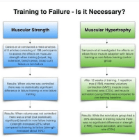 Interesting, I've trained for a while not going to failure and seen great results💪👍🏼: Training to Failure Is it Necessary?  Muscular Strength  Muscular Hypertrophy  Davies et al conducted a meta-analysis  of 8 articles consisting of 199 participants  to assess the effects on muscular  strength when training (squat, leg  extension, bench press, bicep curl)  failure vs non-failure  Sampson et al investigated the effects on  elbow flexor muscle adaption with failure  training vs non-failure training control  group  Results: When volume was controlled  there was no statistically significant  difference in failure training vs non-failure  training  After 12 weeks of training, 1 repetition  max (1RM), maximal voluntary  contraction (MVC), muscle cross  sectional area (CSA), and muscle  activation (using EMG) were compared to  pre-training baseline  Results: When volume was not controlled  there was a small (but statistically  significant) benefit in non-failure training  (strength increased 22%) when  compared to training to failure (strength  increased about 16%)  Results: While the non-failure group had a  30% decrease in training volume there  was no significant difference in strength  (1RM), muscle activation, and muscle  size (CSA) Interesting, I've trained for a while not going to failure and seen great results💪👍🏼