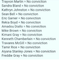 If u are posting this. FactCheck although the sentences were light (imo) the three police responsible for Kathryn Johnston's murder in the Bluff (Atl black community currently being gentrified) were are convicted and given jail time. Let's be clear to be FACT based in our propaganda to compel folks to see our view.: TrayVon Martin No conviction  Sandra Bland No conviction  Kathryn Johnston J No conviction  Sean Bell No conviction  Eric Garner No conviction  Rekia Boyd J No conviction  Amadou Diallo No conviction  Mike Brown No conviction  Kimani Gray No conviction  Kenneth Chamberlain No conviction  Travares McGill No conviction  Tamir Rice No conviction  Aiyana Stanley-Jones No conviction  Freddie Gray J No conviction If u are posting this. FactCheck although the sentences were light (imo) the three police responsible for Kathryn Johnston's murder in the Bluff (Atl black community currently being gentrified) were are convicted and given jail time. Let's be clear to be FACT based in our propaganda to compel folks to see our view.