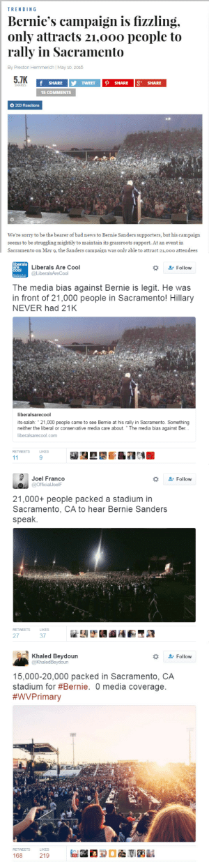 "namaslay:  4mysquad:      That's 20950 more people than Hillary Clinton rallies!      0 media coverage.      I was there, like 10,000 people couldn't even get in. How can people say that he doesn't have a chance?     Clinton was touted by the media as the inevitable democratic nominee even when she and Sanders had the same number of won states and delegates. I found this to be ridiculous and believe this type pro-Hillary reporting was because the corporations who own the media (Comcast, etc) support Hillary. When the masses repeatedly hear from the major media that Sanders chances of winning are over, they start believing it and get discouraged.   feelthebern  this whole election is rigged… : TRENDING  Bernie's campaign is fizzling.  only attracts 21.00o people to  rally in Sacramento  By Preston Hemmerich May 10, 2015  5.7K  f SHARE y TWEET SHARE SHARE  15 COMMENTS  0 203 Reactions  We're sorry to be the bearer of bad news to Bernie Sanders supporters, but his campaign  seems to be struggling mightily to maintain its grassroots support. At an event in  Sacramento on May 9, the Sanders campaign was only able to attract 21,0o0o attendees   liberals  are  coal  Liberals Are Cool  @LiberalsAreCool  Follow  The media bias against Bernie is legit. He was  in front of 21,000 people in Sacramento! Hillary  NEVER had 21K  iberalsarecool  its-salah: 21,000 people came to see Bernie at his rally in Sacramento. Something  neither the liberal or conservative media care about. ""The media bias against Ber.  liberalsarecool.com  RETWEETS  LIKES  9   Joel Franco  @Official JoelF  Follow  21,000+ people packed a stadium in  Sacramento, CA to hear Bernie Sanders  speak.  RETWEETS  LIKES  27  37   Khaled Beydoun  @KhaledBeydoun  Follow  15,000-20,000 packed in Sacramento, CA  stadium for #Bernie. media coverage  #WV Primary  RETWEETS  LIKES namaslay:  4mysquad:      That's 20950 more people than Hillary Clinton rallies!      0 media coverage.      I was there, like 10,000 people couldn't even get in. How can people say that he doesn't have a chance?     Clinton was touted by the media as the inevitable democratic nominee even when she and Sanders had the same number of won states and delegates. I found this to be ridiculous and believe this type pro-Hillary reporting was because the corporations who own the media (Comcast, etc) support Hillary. When the masses repeatedly hear from the major media that Sanders chances of winning are over, they start believing it and get discouraged.   feelthebern  this whole election is rigged…"