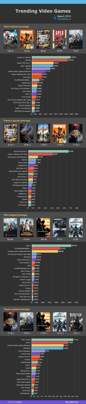 I need to get Dota 2. I've slept on it for the longest time. I'm also glad that open world's and hyper-realism games are popular.: Trending Video Games  March 2019  http://hypetraq.com  Most watched (average)  FORTNITE  APEX  gRand  theft  auto  LEGENDS  LEAGUE  LEGENDS  DOTA 2  80.8k  148.1k  136.9k  82.6k  70.3k  148095  League of Legends  136920  Fortnite  82645  Grand Theft Auto V  80836  Apex Legends  Dota 2  70287  Counter-Strike: Global Offensive  51110  Sekiro: Shadows Die Twice  38413  Overwatch  37266  27771  PLAYERUNKNOWN'S...  Hearthstone  22190  20001  World of Warcraft  18884  Tom Clancy's The Division 2  17655  Auto Chess  FIFA 19  16473  Path of Exile  16141  12177  Tom Clancy's Rainbow Six: Siege  Call of Duty: Black Ops 4  11693  Dead by Daylight  11354  Magic: The Gathering  10058  10003  Old School RuneScape  20K  40K  60K  80K 100K 120K 140K 160K 180K  Viewers gained (average)  FORTNITE  eansION 2  gRand  theft  auto  PATH  EXLE  SEKIRO  14.8k  63.5k  38.3k  11.8k  11.2k  63540  Grand Theft Auto V  Sekiro: Shadows Die Twice  38278  14785  Tom Clancy's The Division 2  11824  Fortnite  11242  Path of Exile  Undead Hero  8696  Devil May Cry 5  8626  Super Mario Bros. Special  8312  7924  Russian Fool  Risk of Rain 2  7751  7017  UFC 2009 Undisputed  6747  League of Legends  4991  The Enigma Machine  Rage 2  4634  Street Fighter EX3  4586  Battlefield V  4293  4190  Try Not to Fart  Wiiwaa  3853  3735  That's You!  3731  FIFA Street 3  10K  20K  Зок  40K  50K  60K  70K  80K  Most played (average)  WARFRAME  RAINEOWSI SIEGE  COUNTER STRIKE  HATERINNTS  BATTLEGROUNDS  S DOTA 2  388.5k  69.1k  585.8k  415.6k  62.4k  585799  Dota 2  PLAYERUNKNOWN'S...  415576  388535  Counter-Strike: Global Offensive  69072  Tom Clancy's Rainbow Six: Siege  Warframe  62416  Grand Theft Auto V  60000  Team Fortress 2  45598  40452  Rust  37632  Football Manager 2019  Risk of Rain 2  37107  35380  Path of Exile  35103  Sid Meier's Civilization VI  31281  Rocket League  Ga