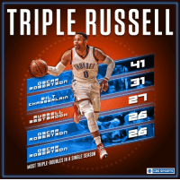 Memes, Russell Westbrook, and Sports: TRIPLE RUSSELL  H1  31  OSCAR  CHAMBERLAIN  RUSSELL  ES  ROBERTSON  ROBERTSON  SINGLE SEASON  INA MOST TRIPLE-DOUBLES O CBS SPORTS Russell Westbrook continues his climb up the single season triple-double list.